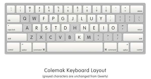 Colemak Keyboard Layout illustration by fellow Automattician  Matt Wiebe.  Available for download here.